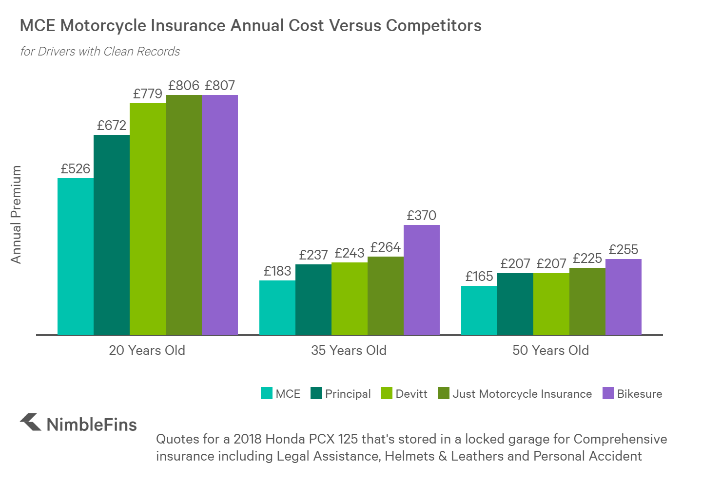 chart showing the motorcycle insurance quotes for a 20 year old, 35 year old and 50 year old from MCE, Principal, Devitt, Just Motorcycle Insurance and Bikesure