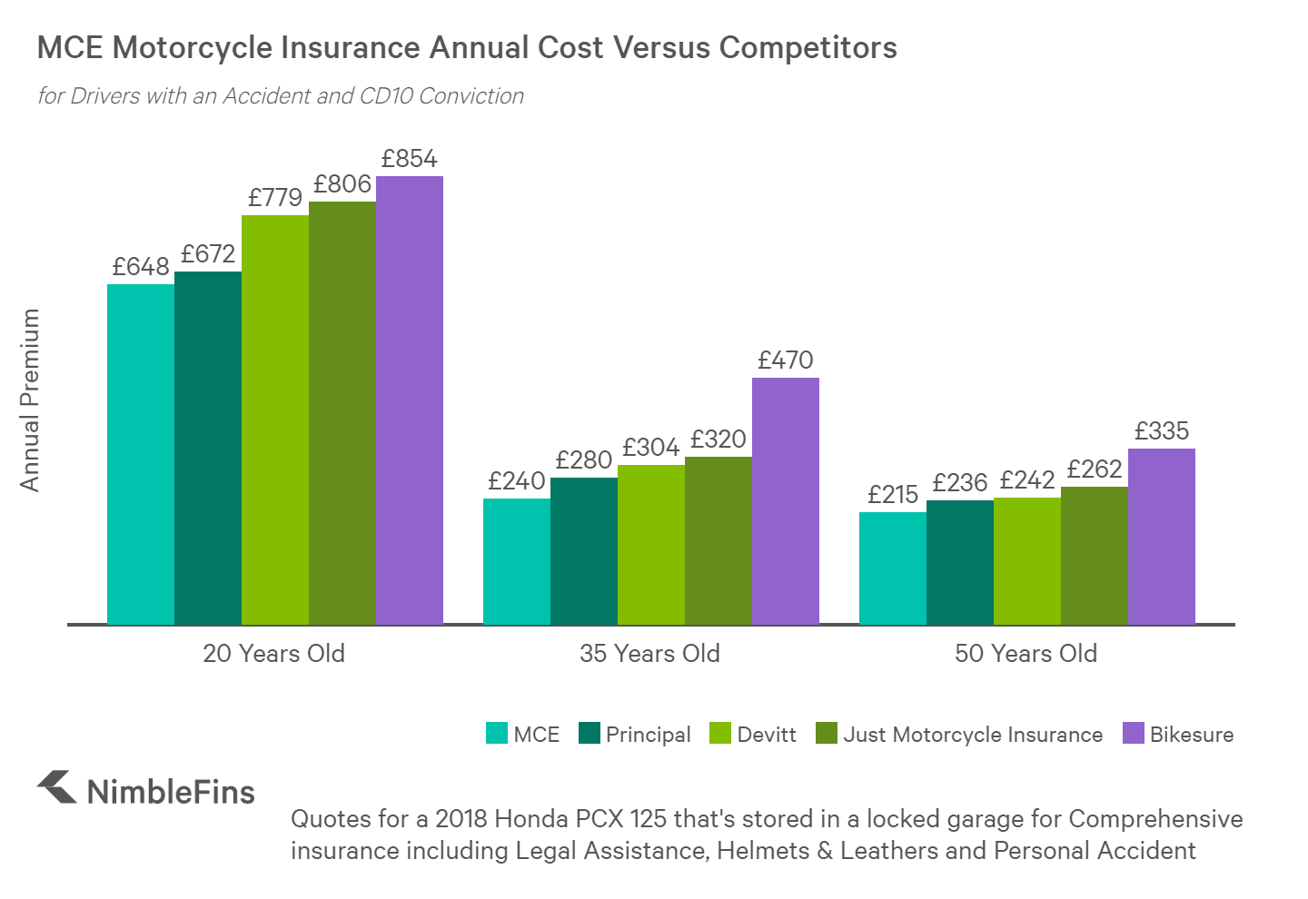chart showing the motorcycle insurance quotes for a 20 year old, 35 year old and 50 year old convicted driver from MCE, Principal, Devitt, Just Motorcycle Insurance and Bikesure