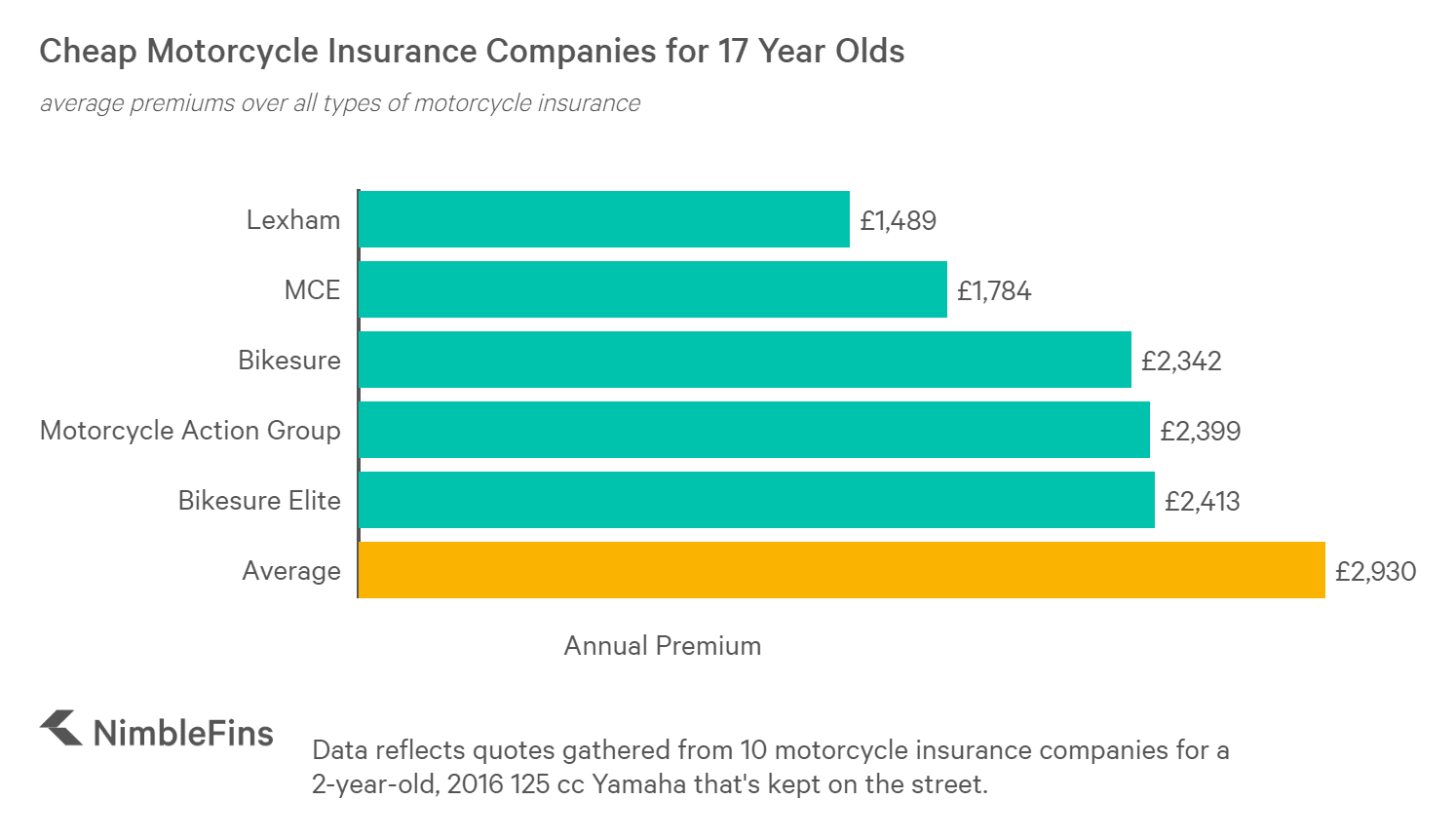 chart showing the cheapest motorcycle insurance companies for a 17 year old
