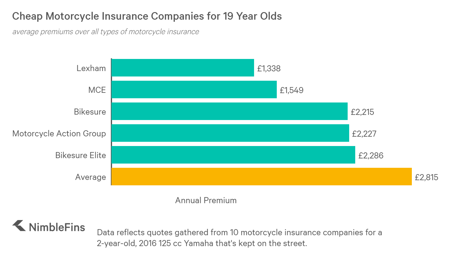 chart showing the cheapest motorcycle insurance companies for a 19 year old