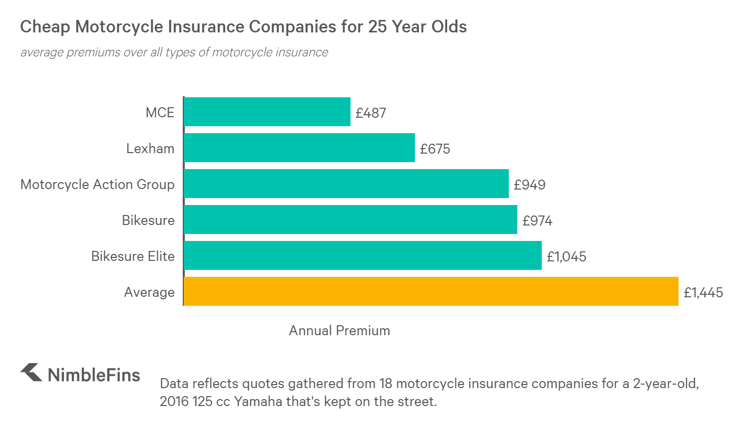 chart showing the cheapest motorcycle insurance companies for a 25 year old