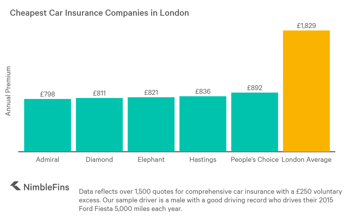 chart showing cheap car insurance companies in London, England