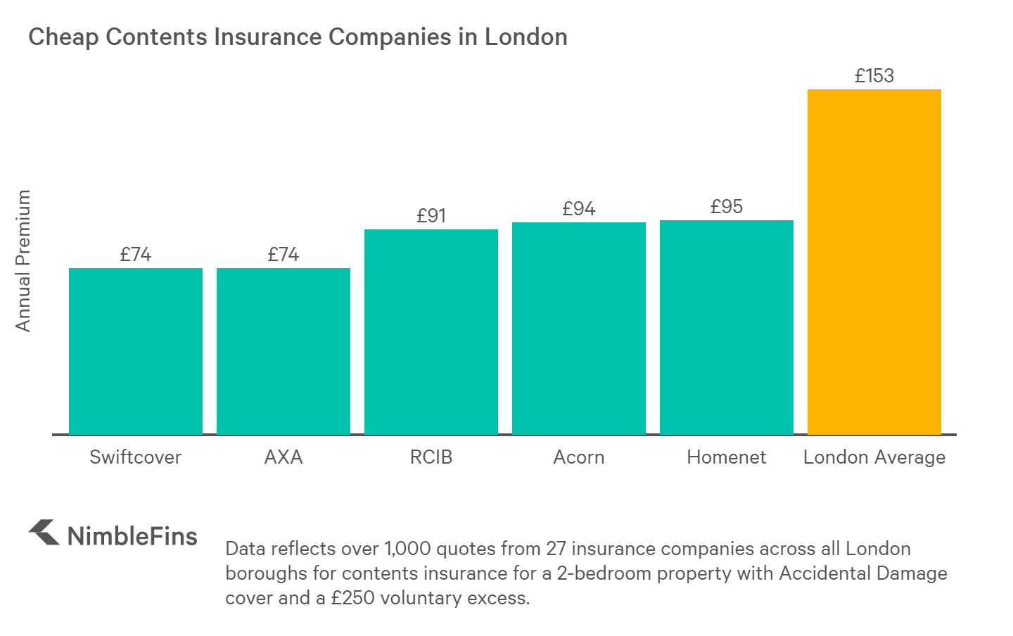 chart showing cheap contents insurance companies in London, England