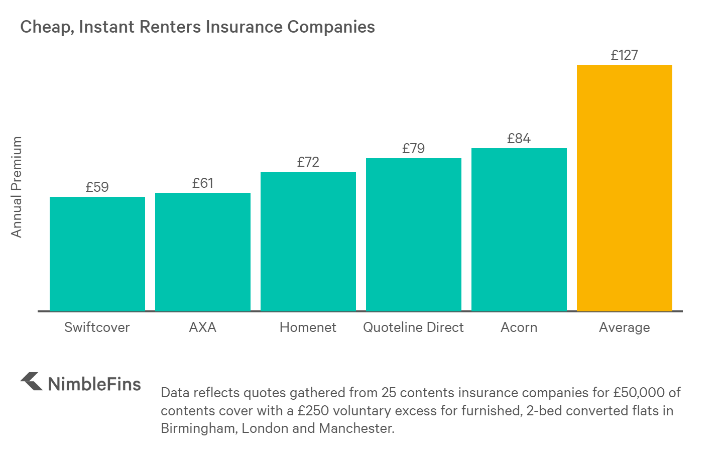 chart showing cheap instant renters insurance companies