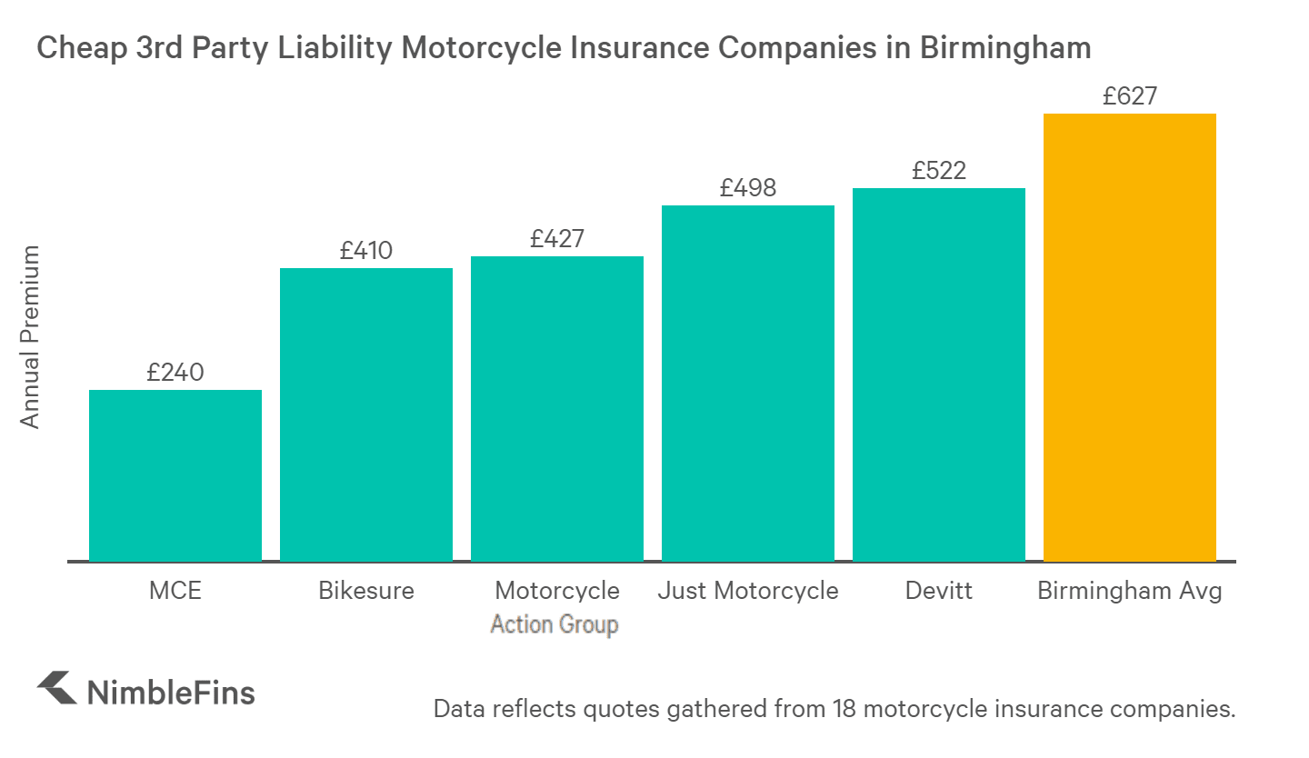 chart showing the cheap third party liability motorcycle insurance companies in Birmingham
