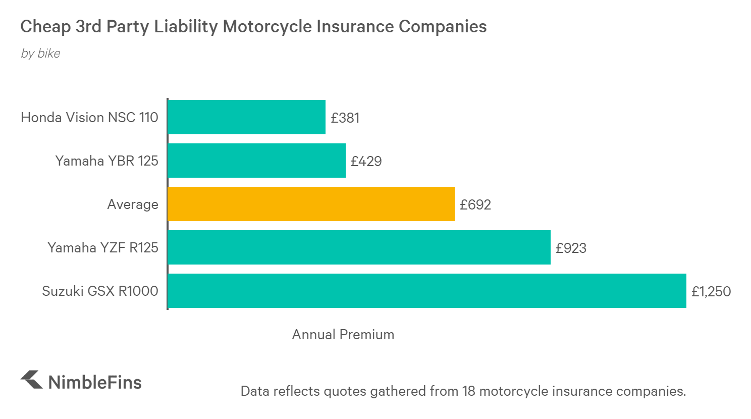 chart showing the cost of bike liability insurance by type of bike