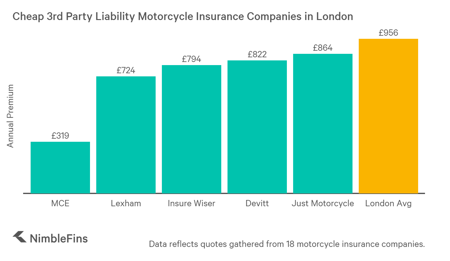 chart showing the cheap third party liability motorcycle insurance companies in London