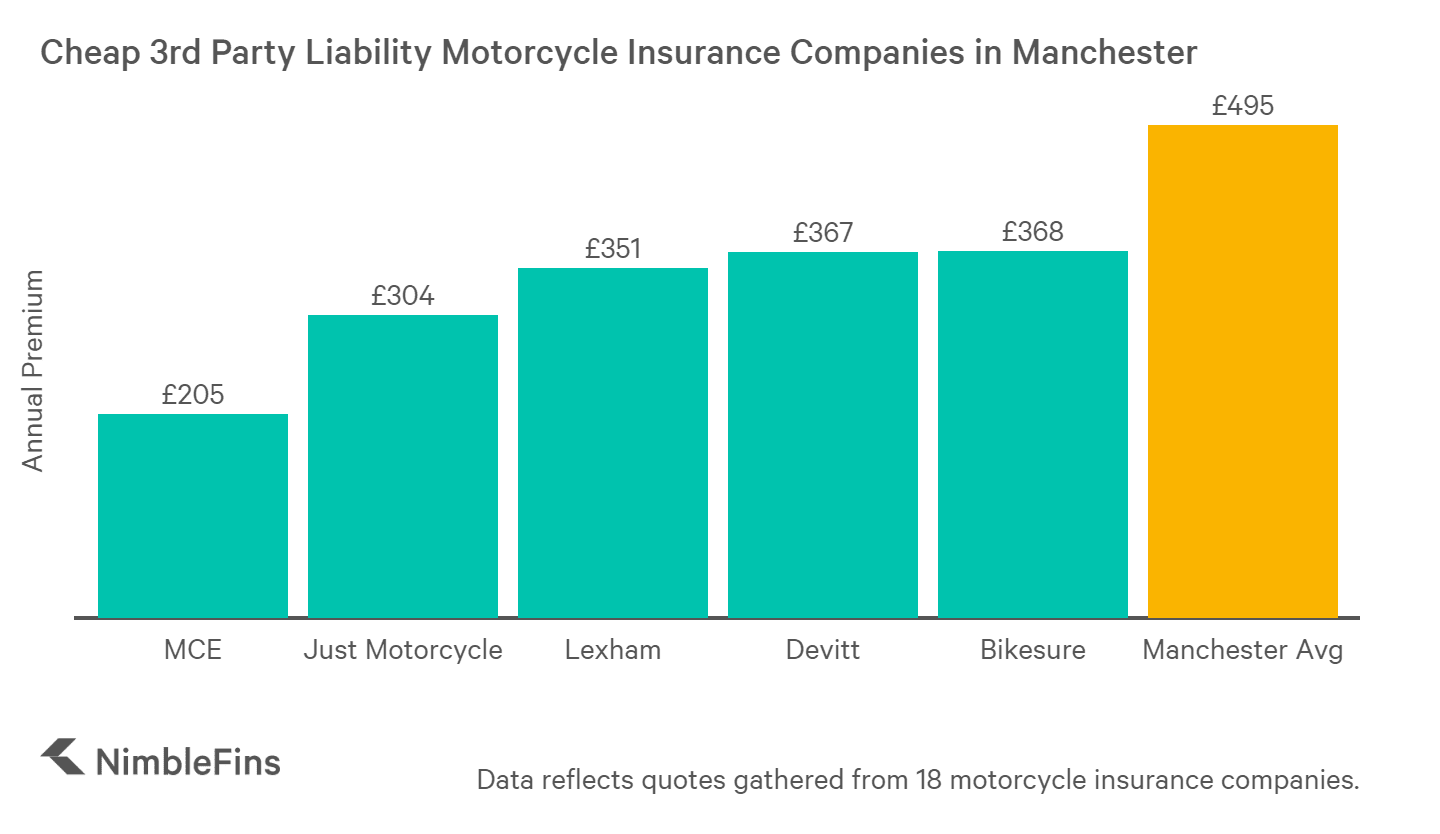chart showing the cheap third party liability motorcycle insurance companies in Manchester