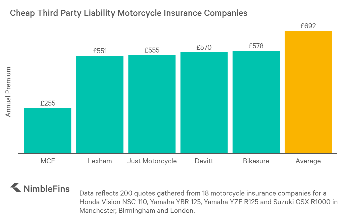 chart showing cheap motorcycle insurance companies for 3rd party liability bike insurance