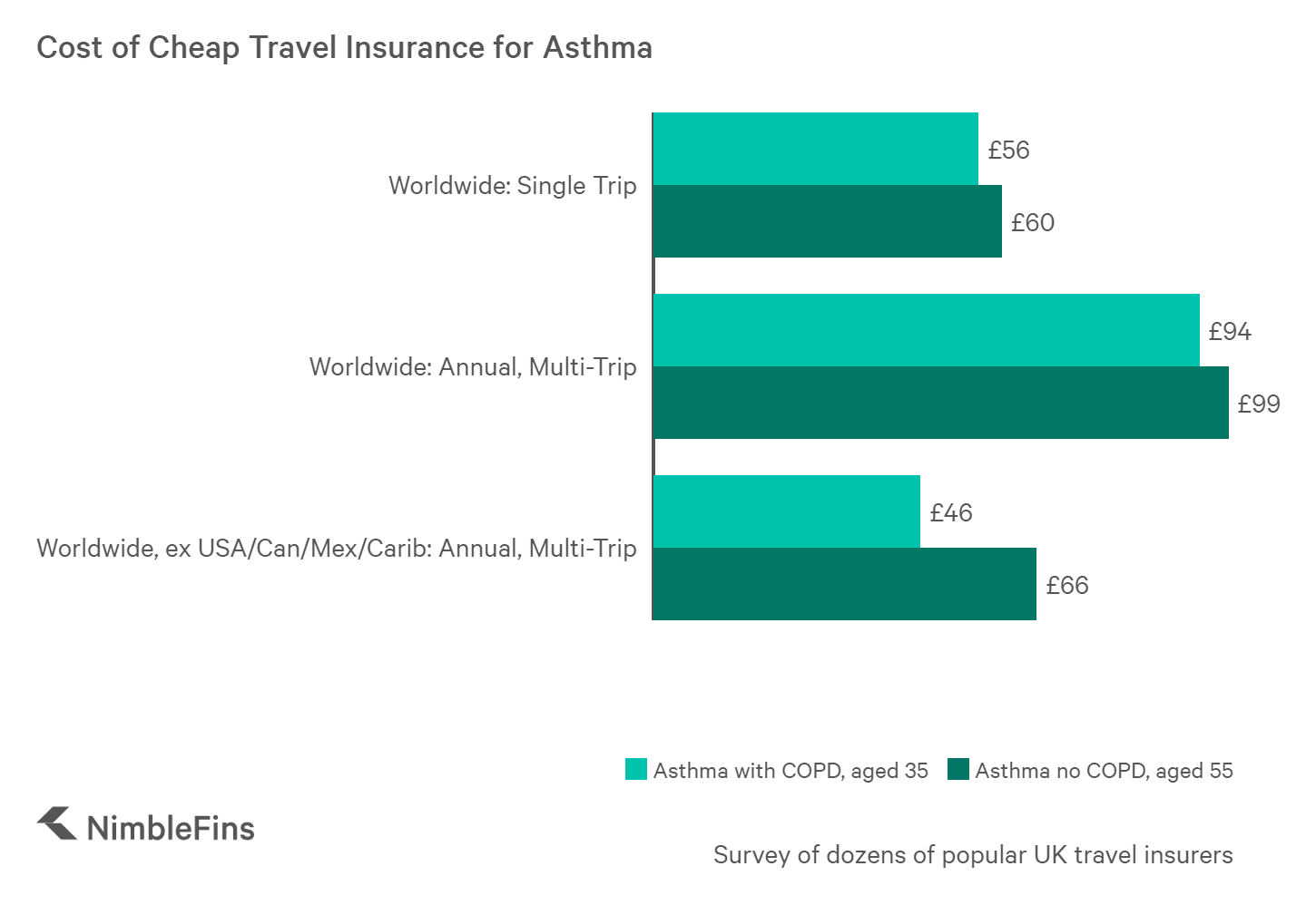 chart showing the cost of travel insurance for individuals with asthma and COPD