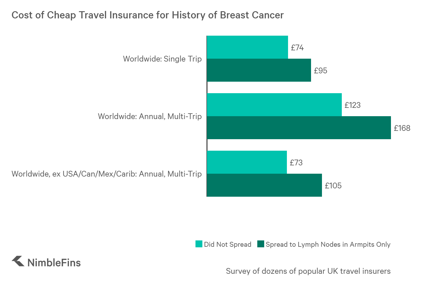 chart showing the cost of travel insurance for individuals with history of breast cancer