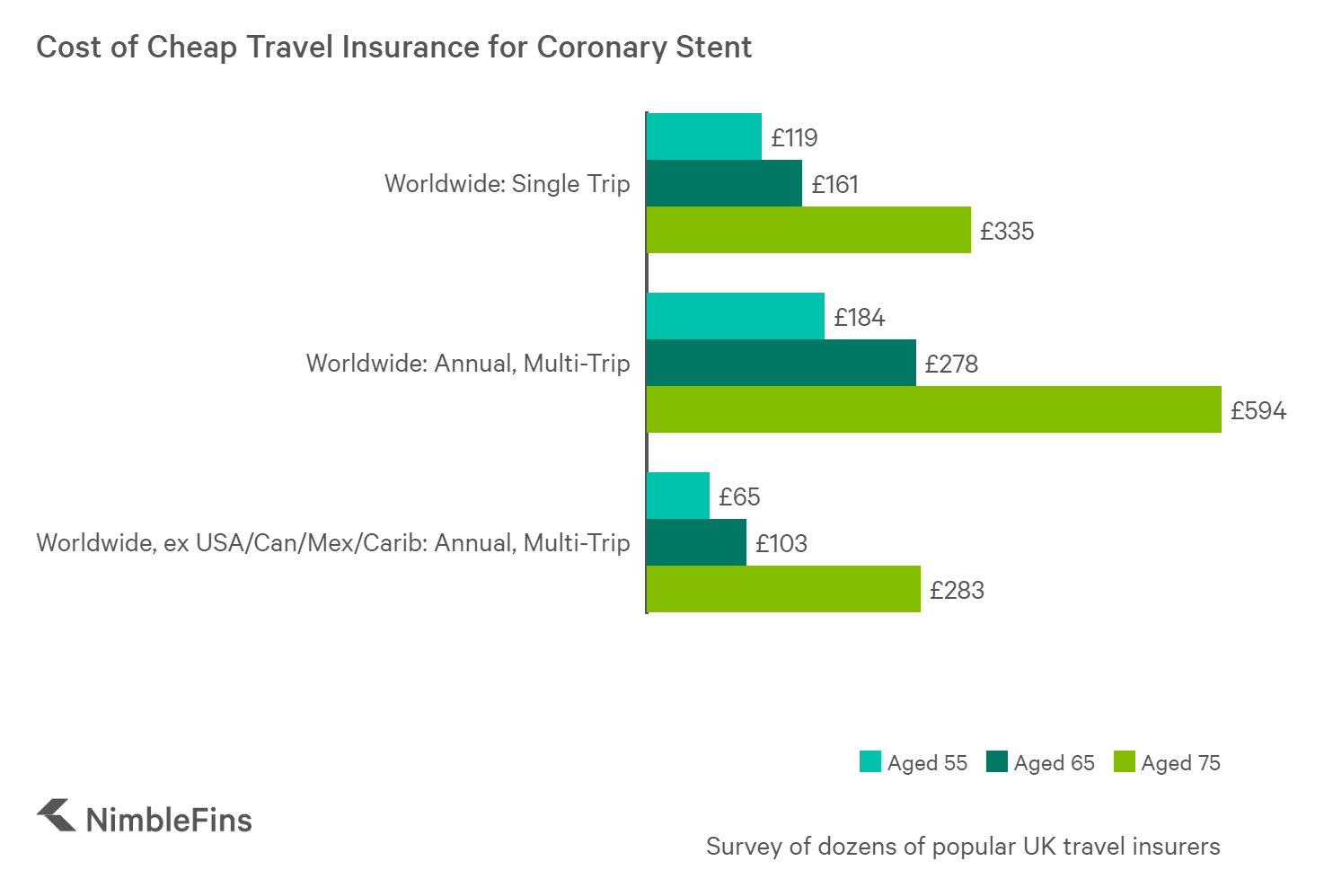 chart showing the cost of travel insurance for individuals with a coronary stent