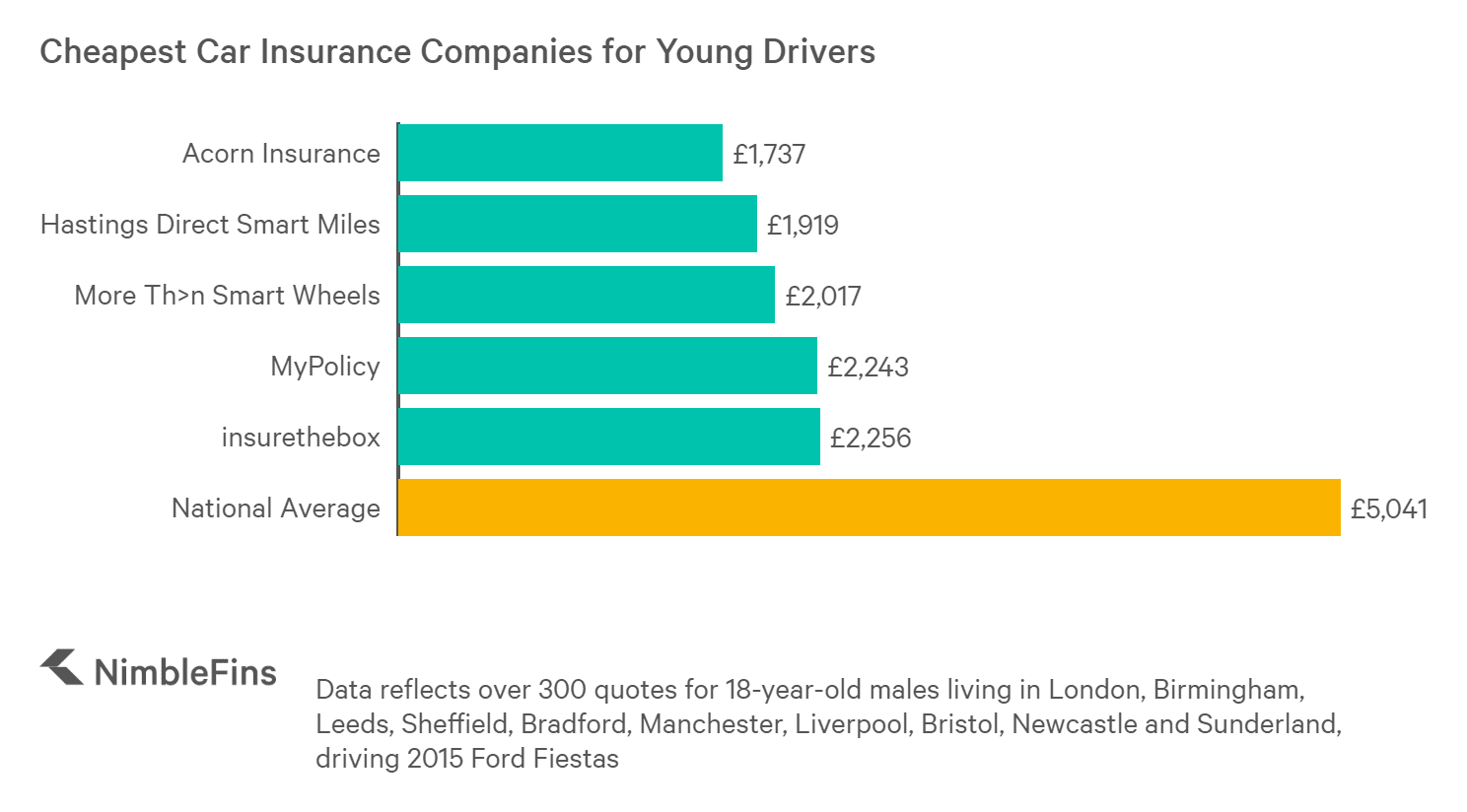 Which Companies Have Cheap Car Insurance For Young Drivers