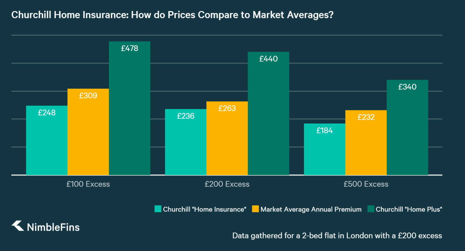 chart comparing churchill home insurance premiums costs to market averages
