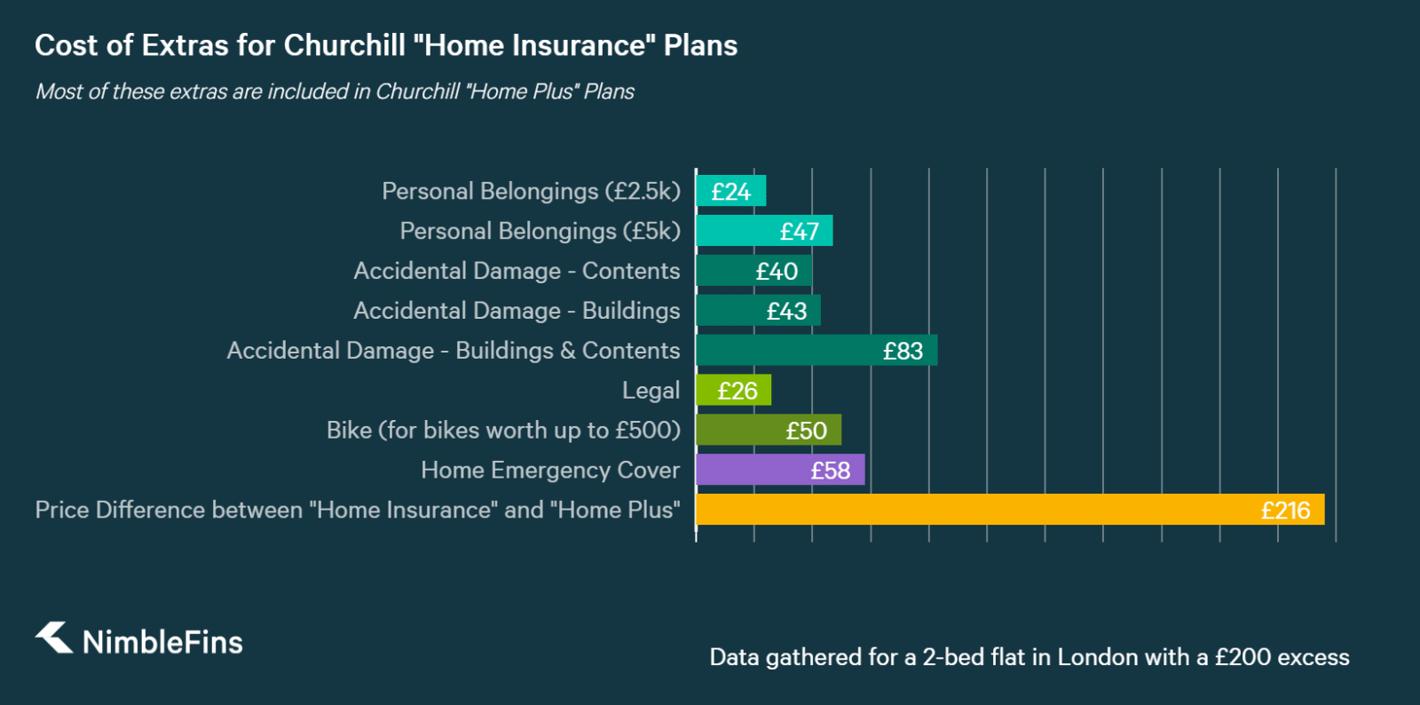 chart showing approximate cost of home insurance add ons for Churchill home insurance