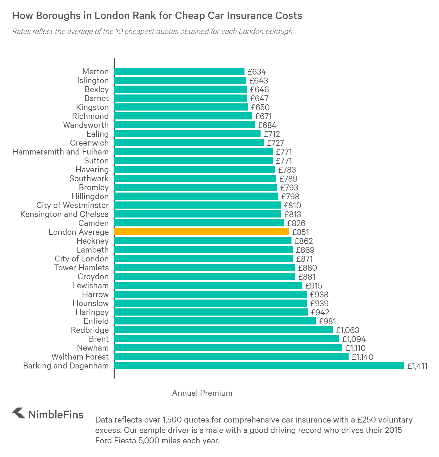 chart comparing the cost of cheap car insurance in each London borough