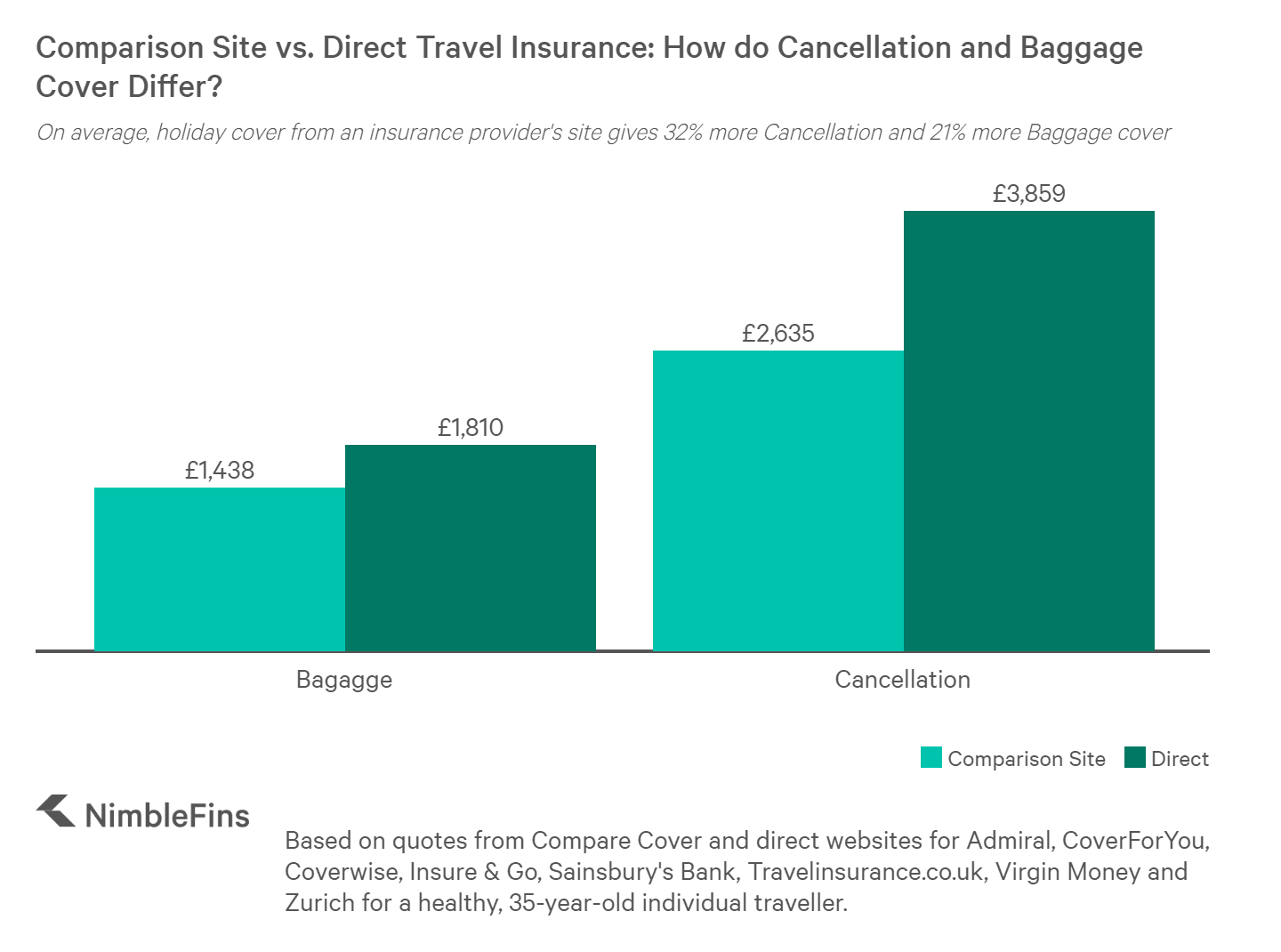 Chart comparing cover limits for Cancellation and Baggage of travel insurance from a comparison site versus an insurer's direct product