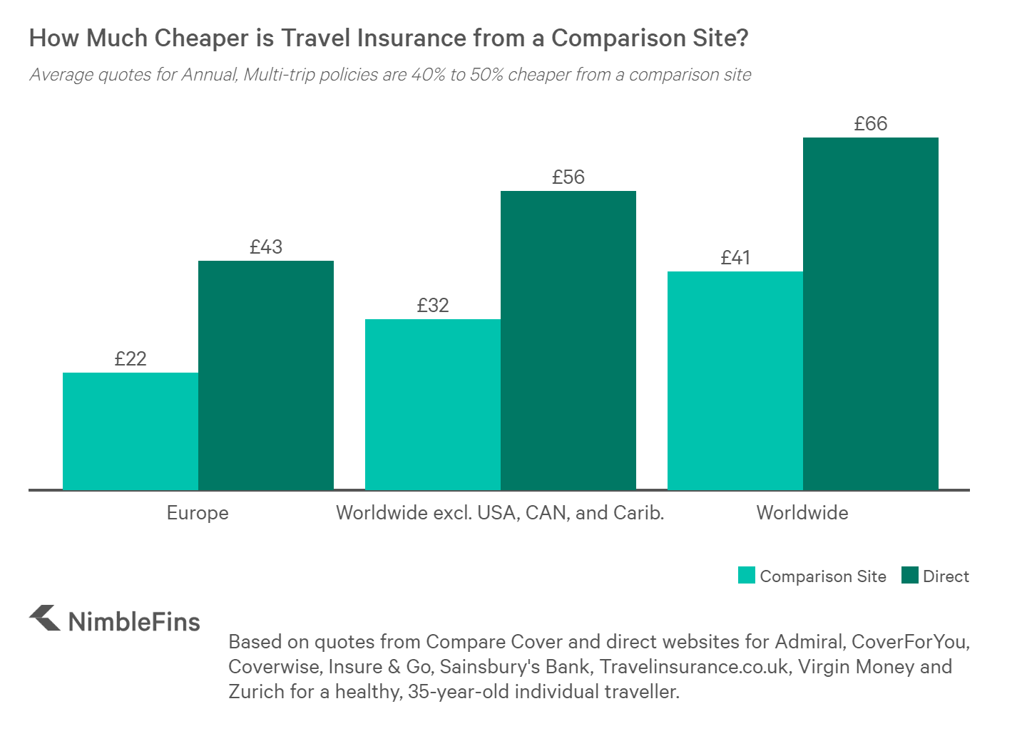Chart comparing prices of annual travel insurance from a comparison site versus an insurer's direct product