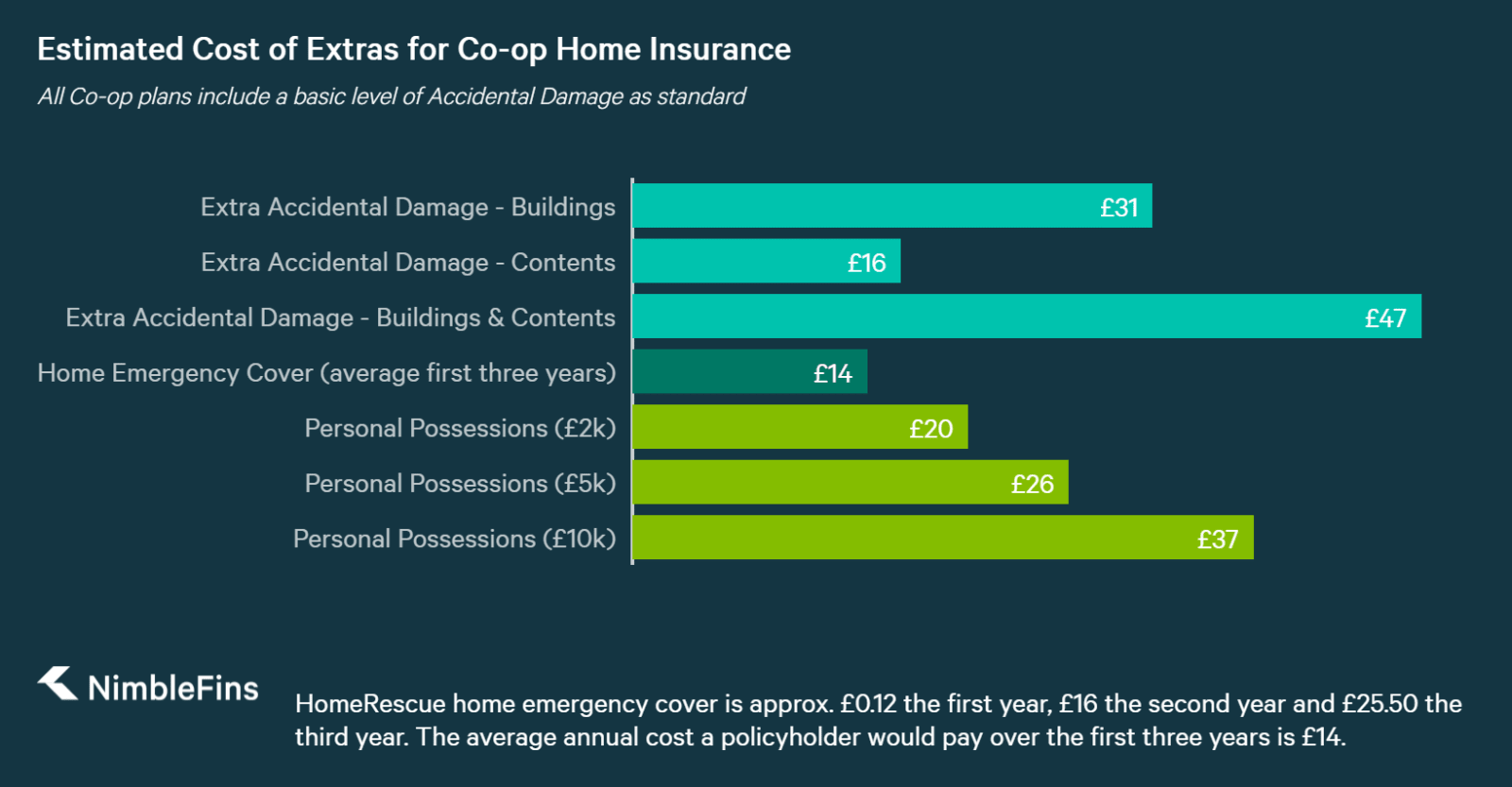 chart showing approximate cost of home insurance add ons for Co-op home insurance