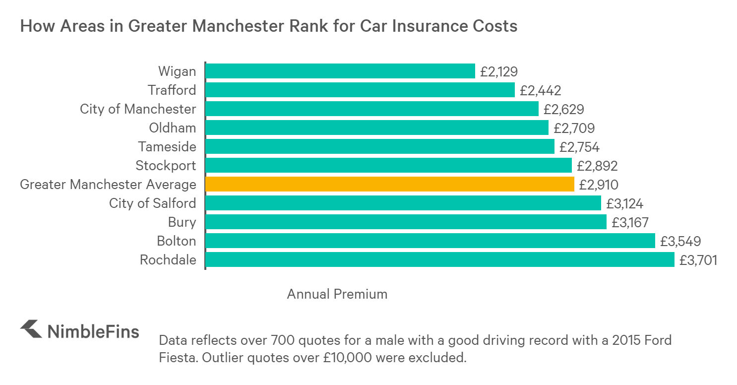 chart showing cost of car insurance across greater Manchester