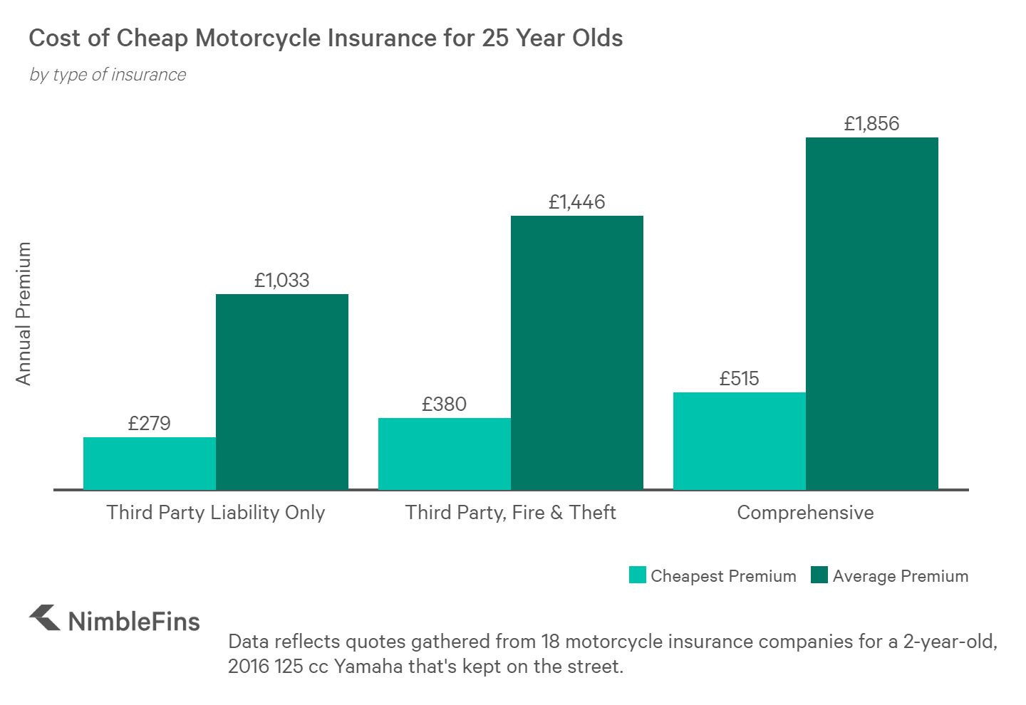 Companies with Cheap Motorcycle Insurance for 25 Year Olds ...