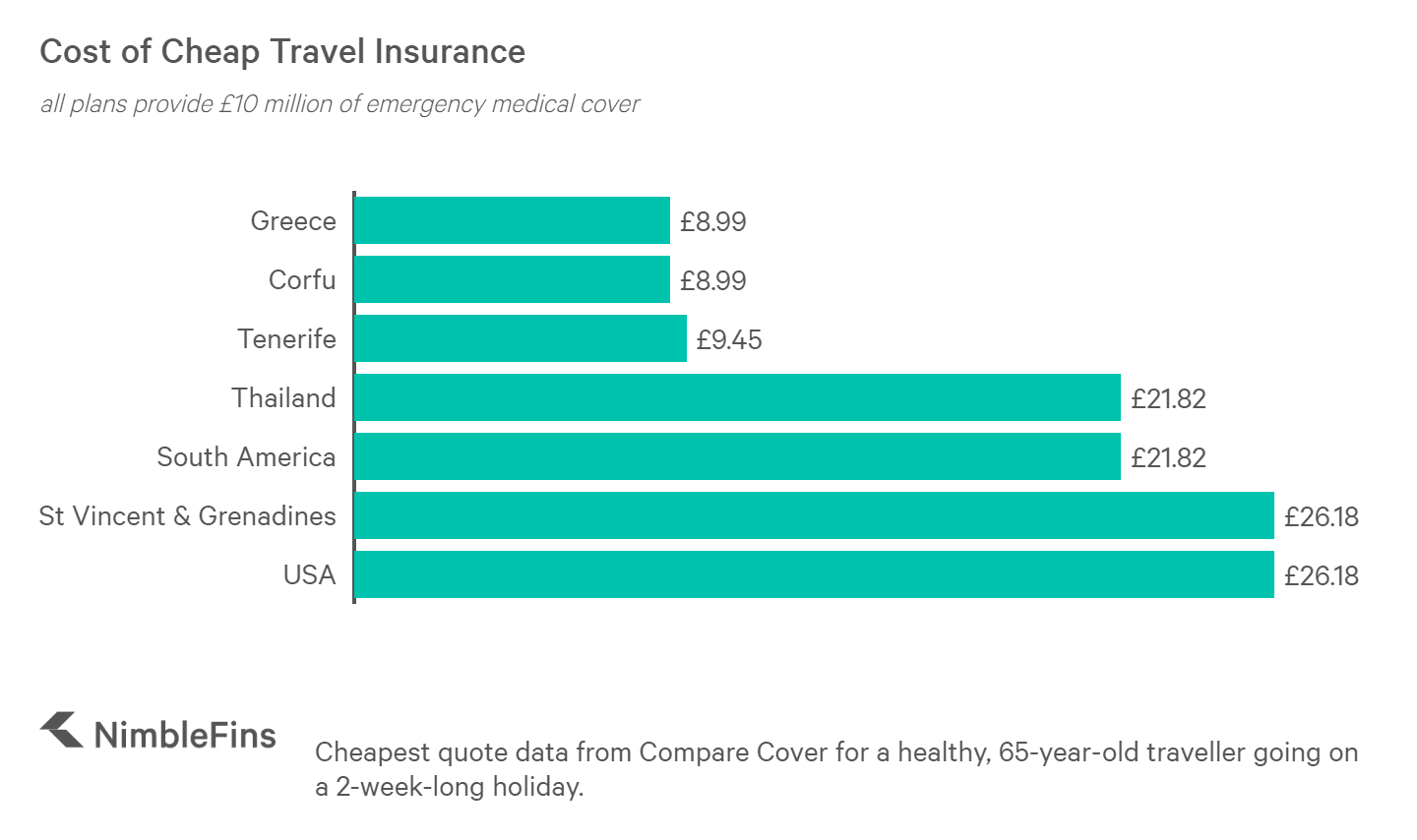 chart showing the cost of the cheapest travel insurance to Greece, Corfu, Tenerife, Thailand, South American, St. Vincent & Grenadines and USA