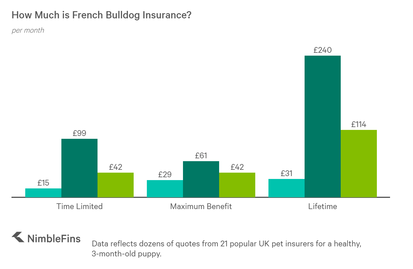 Chart showing the average cost of French Bulldog insurance