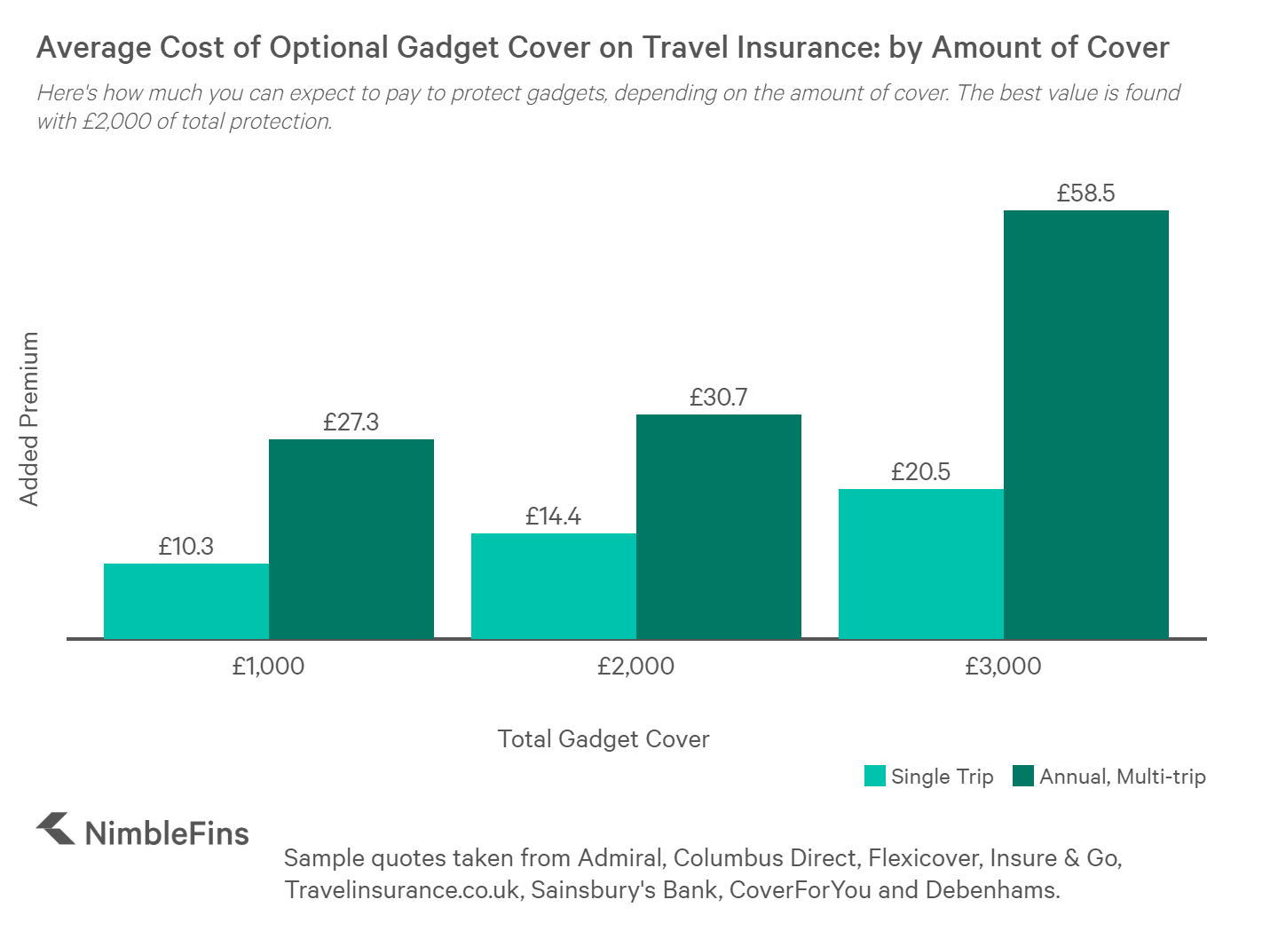 chart showing the cost of optional gadget cover for travel insurance for £1,000, £2,000 and £3,000 of cover, for both Single trip plans and Annual, Multi-trip plans
