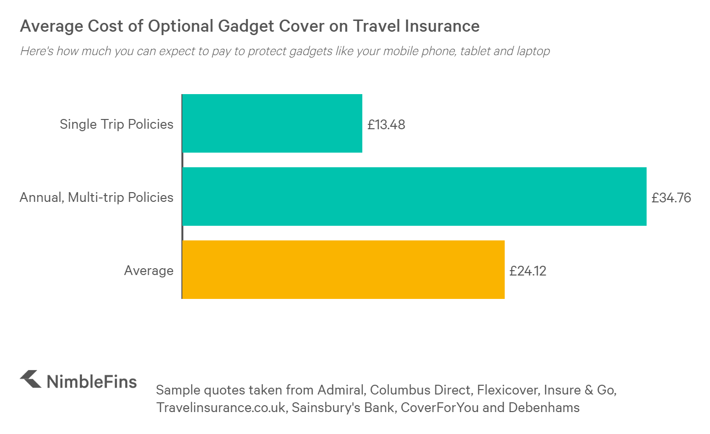 chart showing the cost of optional gadget cover for travel insurance, for both Single trip plans and Annual, Multi-trip plans