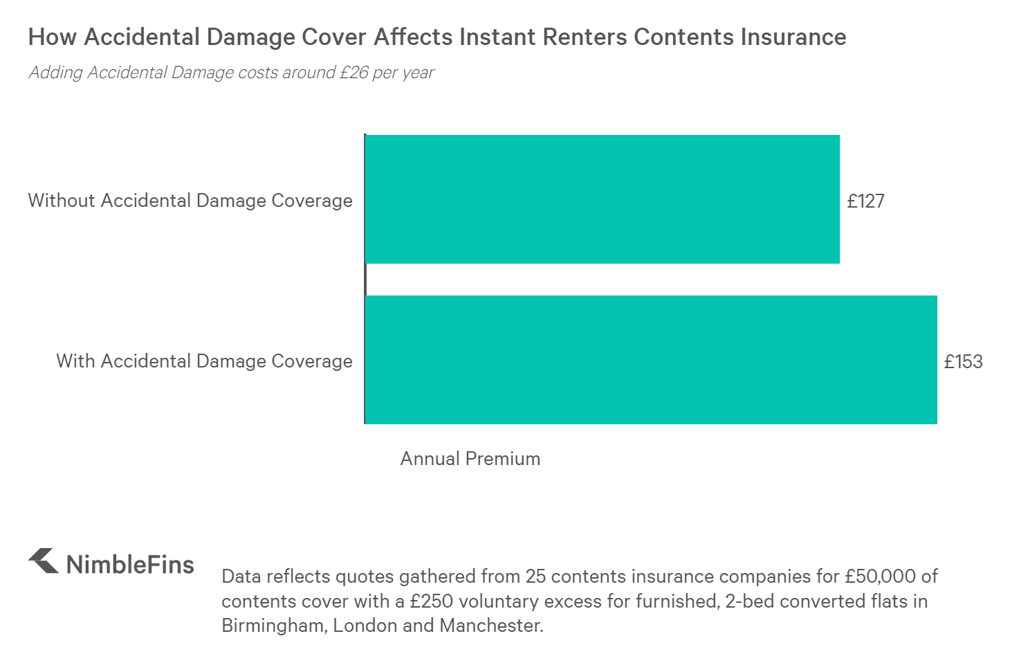 chart showing cost of instant renters insurance with/without accidental damage cover