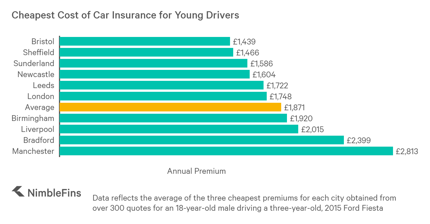 Average Cost Of Car Insurance For Young Drivers 2019 Nimblefins