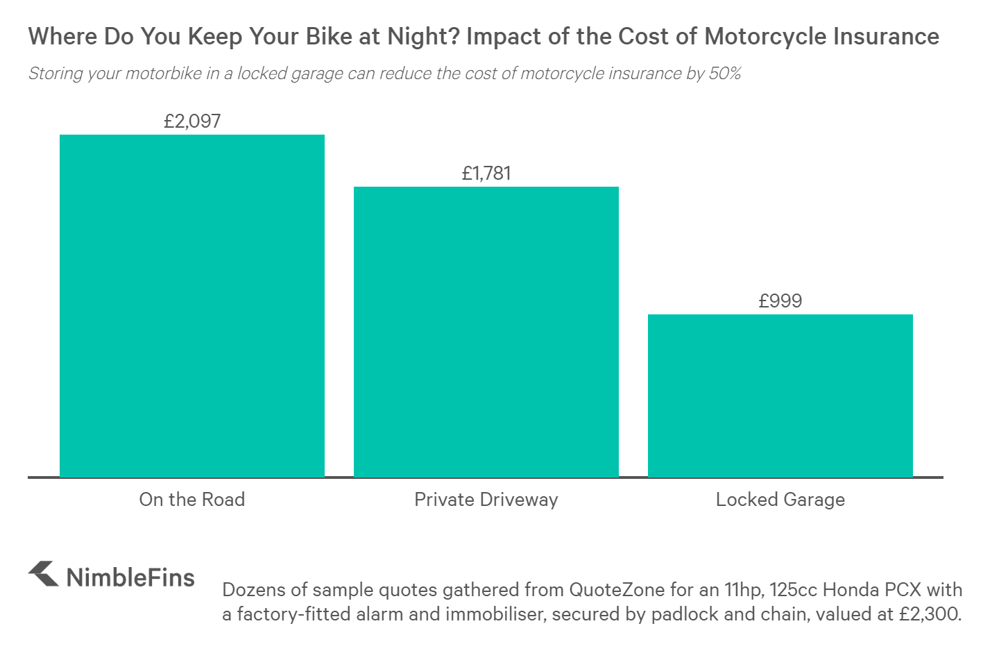 Chart showing the cost of motorcycle insurance when you keep it on the street, a private driveway or a locked garage at night.