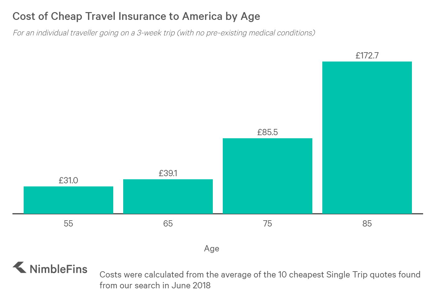 chart showing the cost of travel insurance to America with age