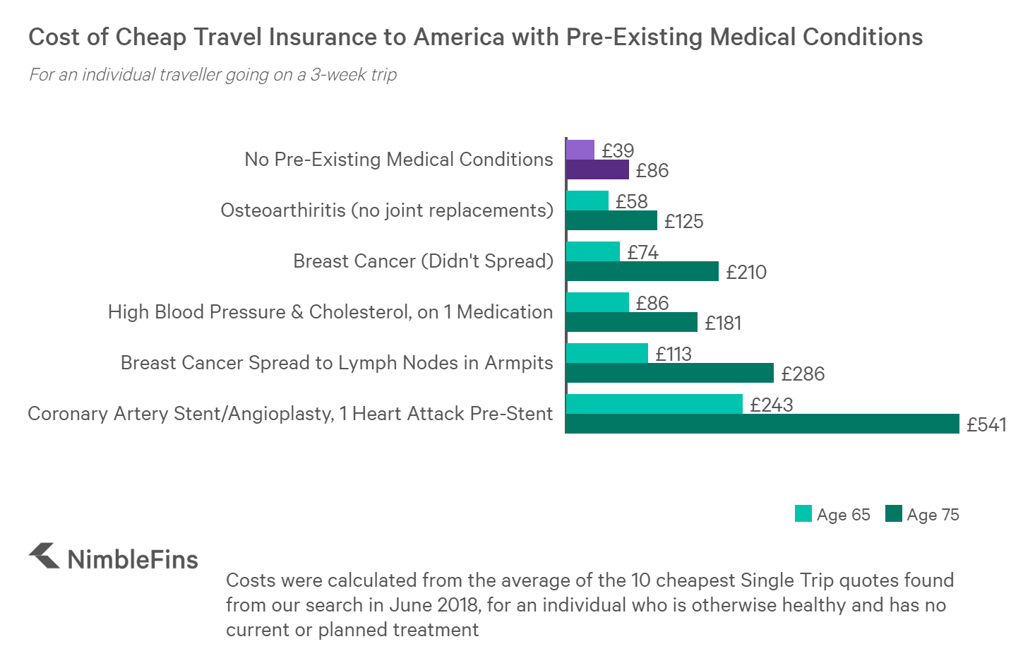 chart showing the cost of travel insurance to america with pre-existing medical conditions