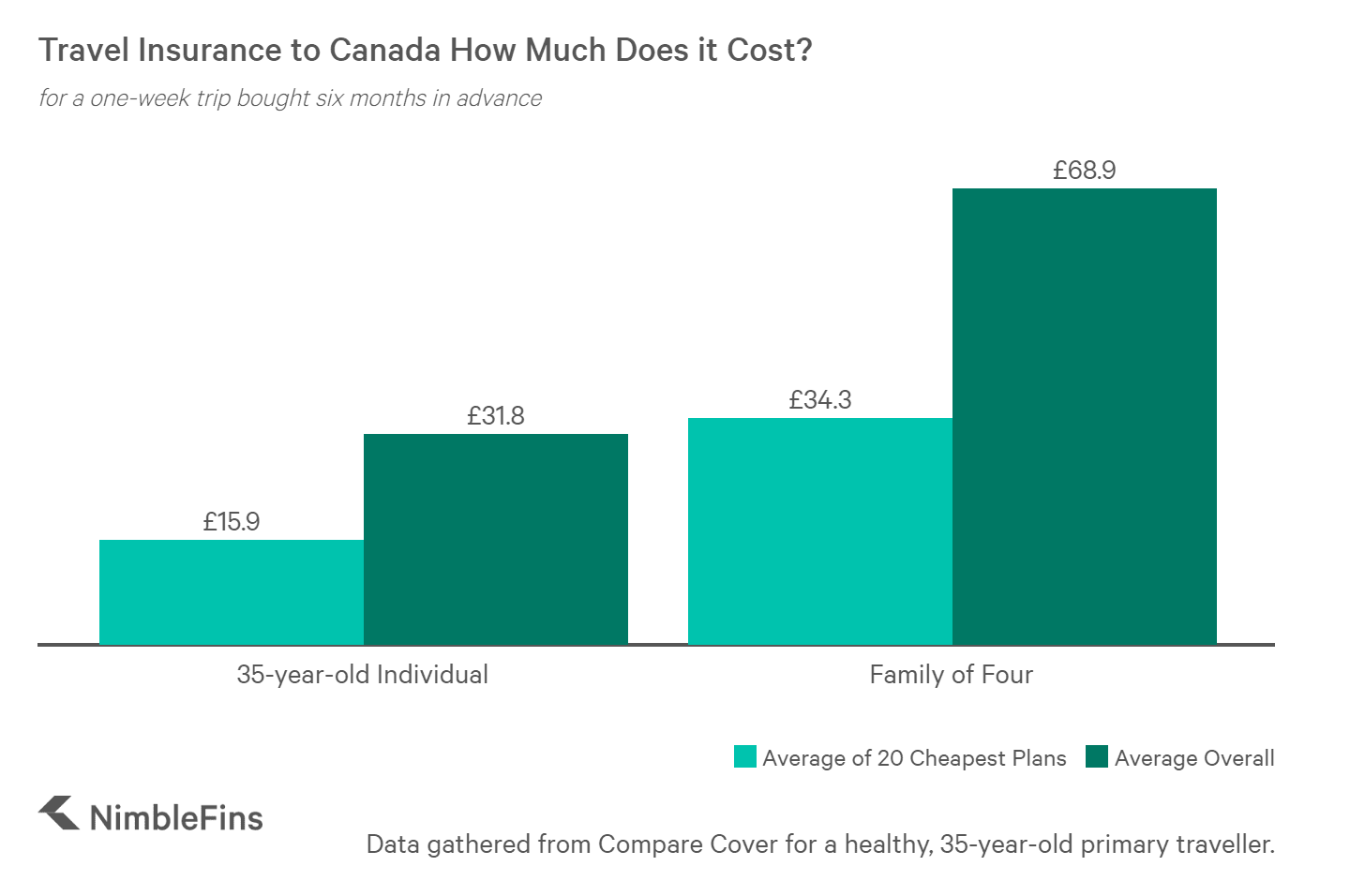 chart of average cost of travel insurance from UK to Canada for individual and family