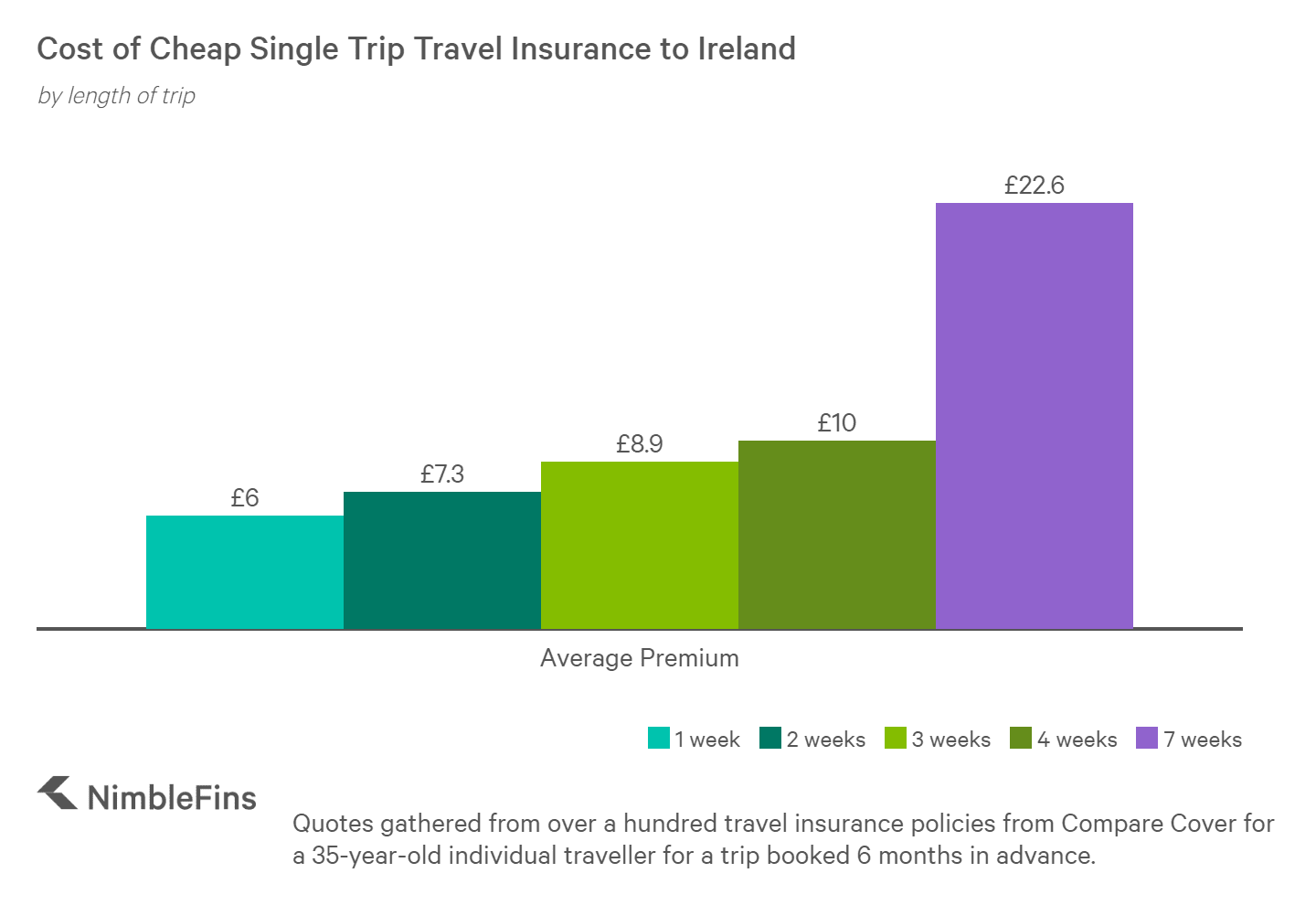 Cost of travel insurance from UK to Ireland by trip length in weeks