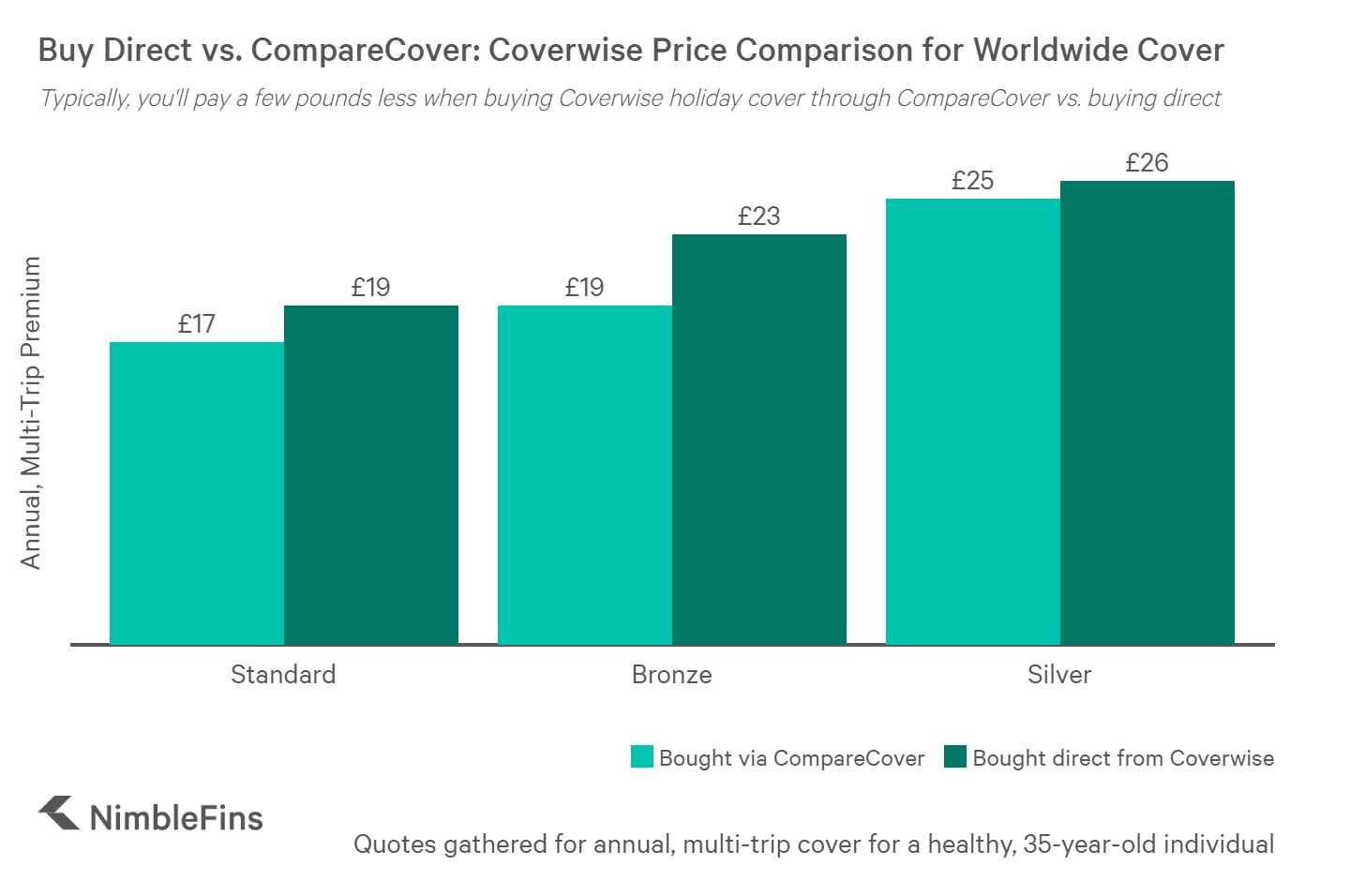 chart showing how coverwise travel insurance prices compare from comparison site vs. buying direct