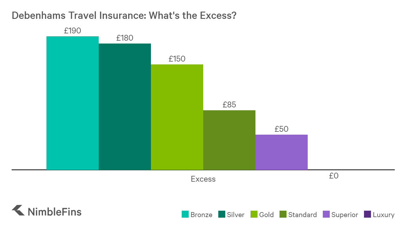 chart showing Debenhams travel insurance excess
