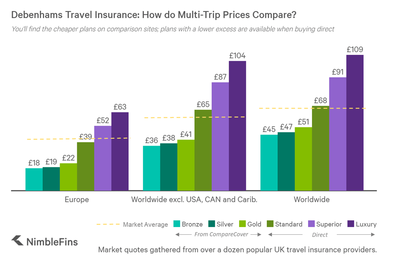 chart showing Debenhams multi-trip travel insurance prices compared to market averages