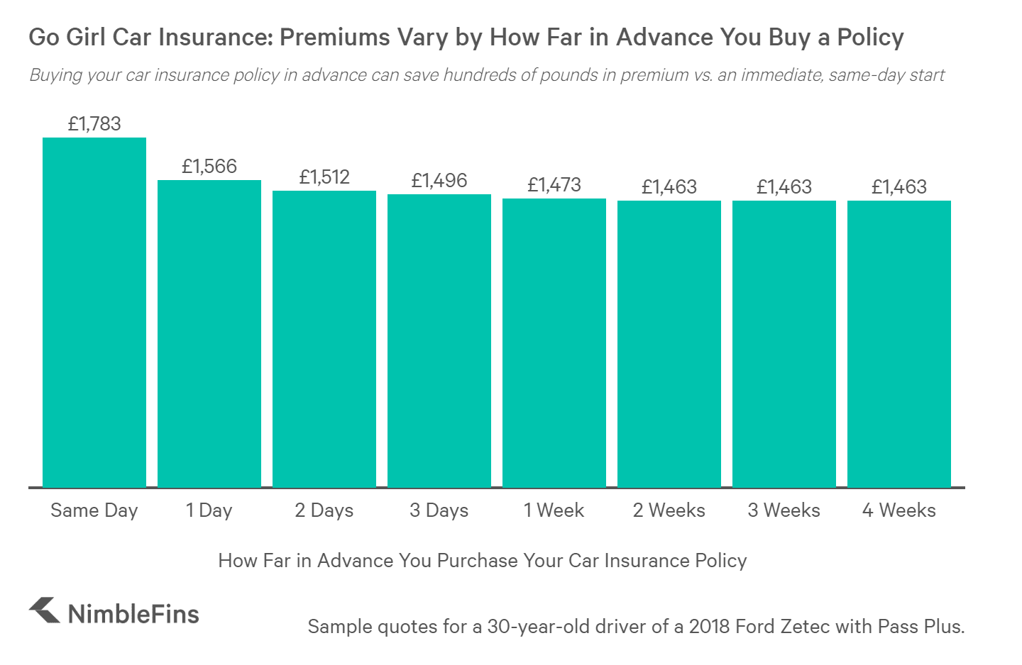 chart showing prices of Go Girl Car Insurance