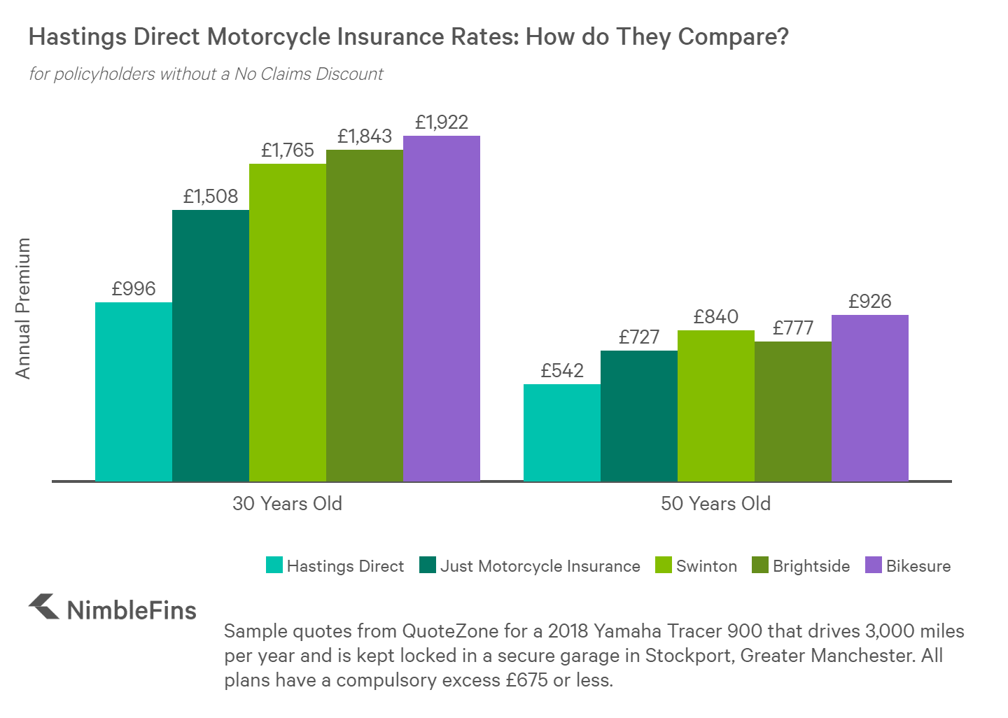 chart showing cost of hastings bike insurance vs competitors