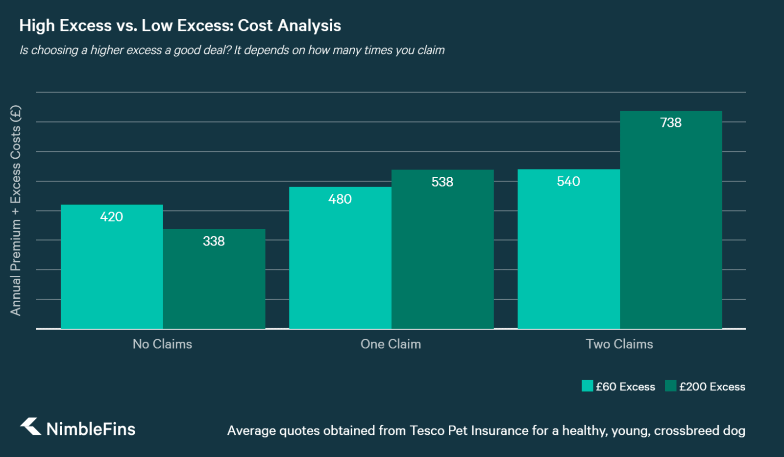 chart showing a cost comparison of pet insurance policies with a high and low excess