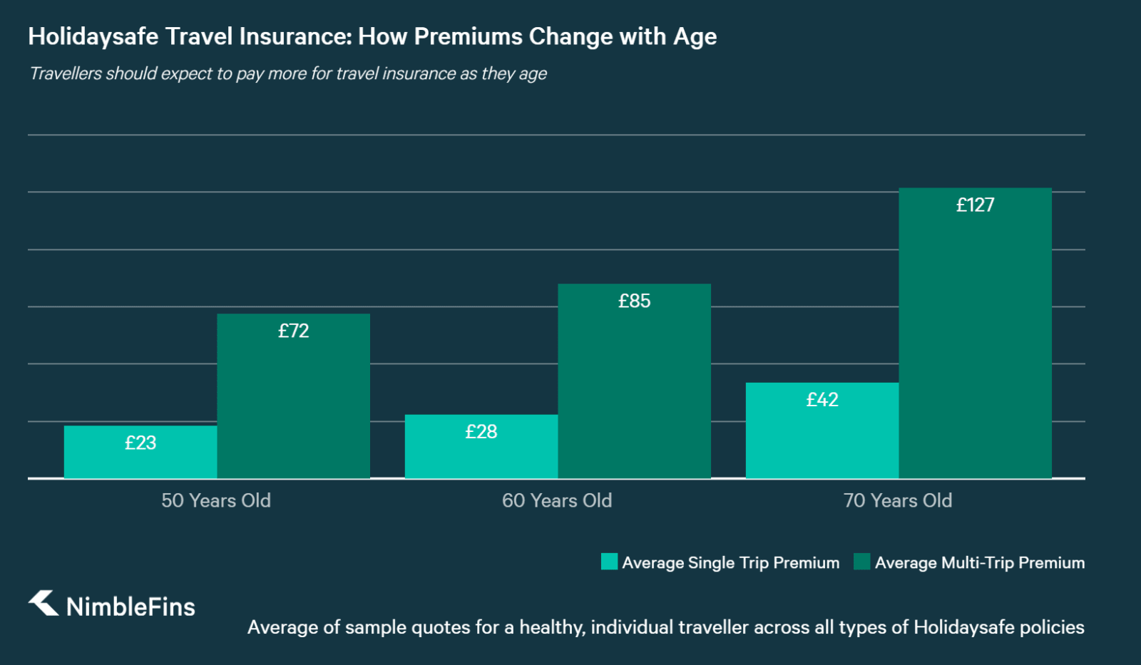 chart showing travel insurance premiums by age for older travellers