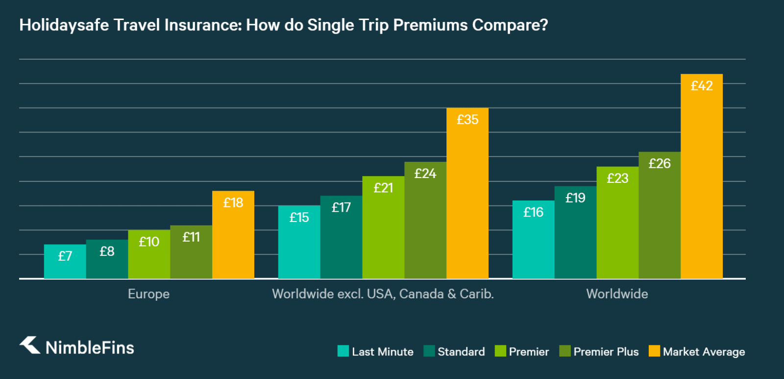 chart showing Holidaysafe single-trip travel insurance prices compared to market averages