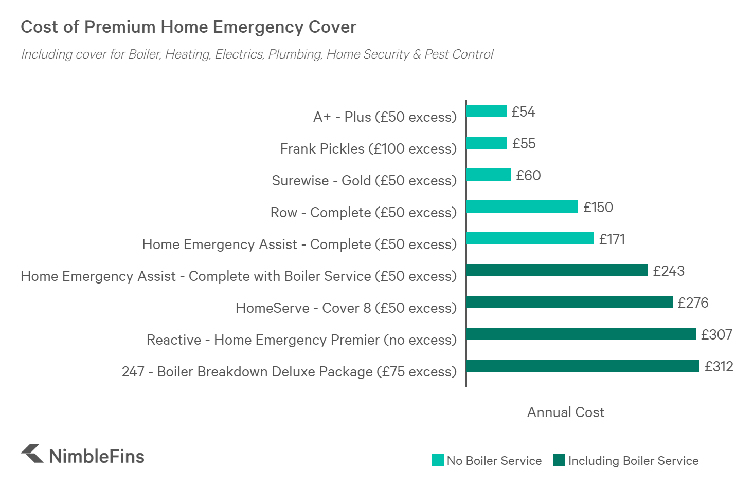 Cost of Premium Home Emergency Cover