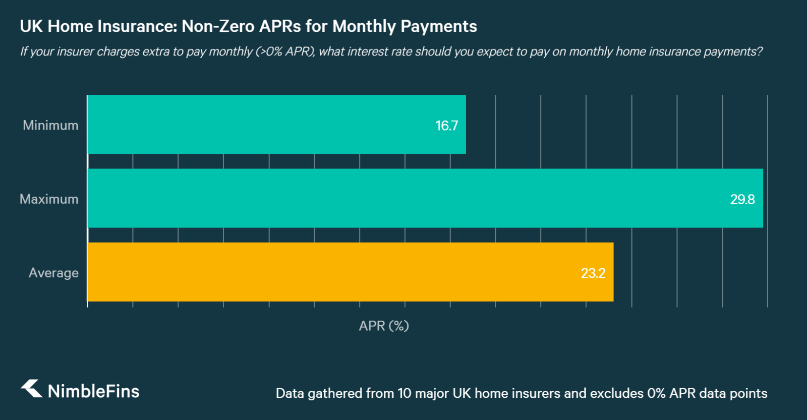 APR on home insurance monthly payments