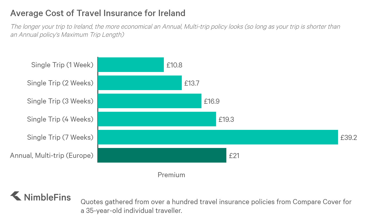 chart showing average cost of Single Trip travel insurance to Ireland