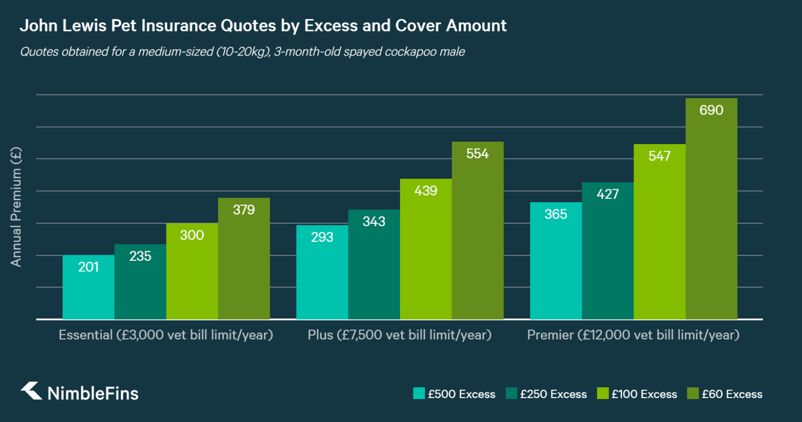 chart showing how john lewis pet insurance quotes vary with excess and cover amount