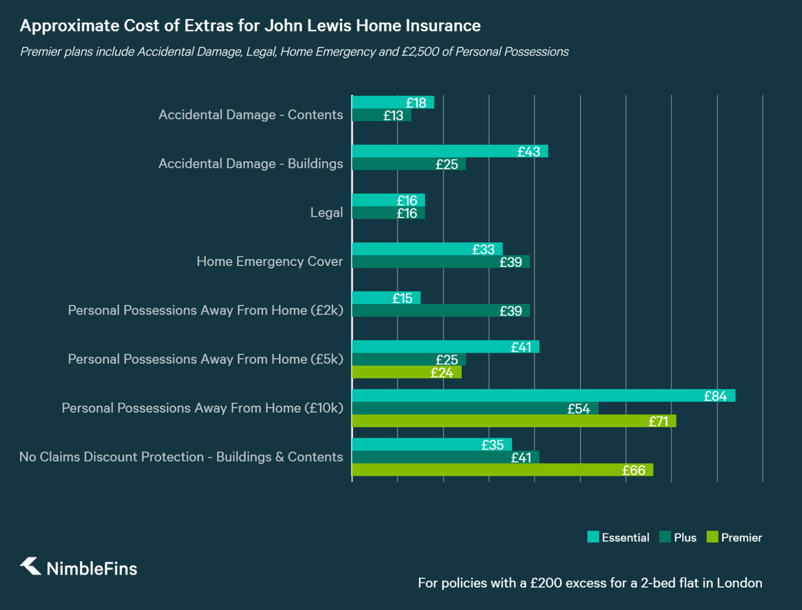chart showing approximate cost of home insurance add ons for John Lewis home insurance