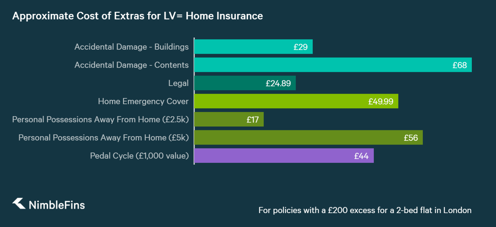 chart showing approximate cost of home insurance add ons for LV= home insurance